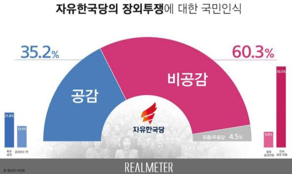 """""""한국당 국회로 돌아가라""""..장외투쟁 비공감 60%"""