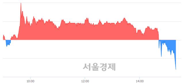 유드림텍, 장중 신저가 기록.. 10,150→9,890(▼260)