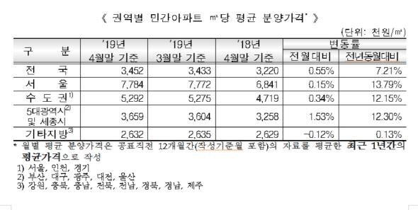 서울 아파트 분양가 3.3㎡당 2,573만원…작년 대비 13.8% 올라