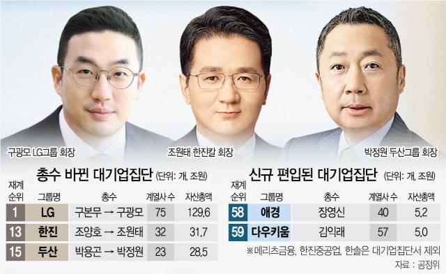 LG-구광모·한진-조원태·두산-박정원 총수 지정...카카오는 '대기업 편입'