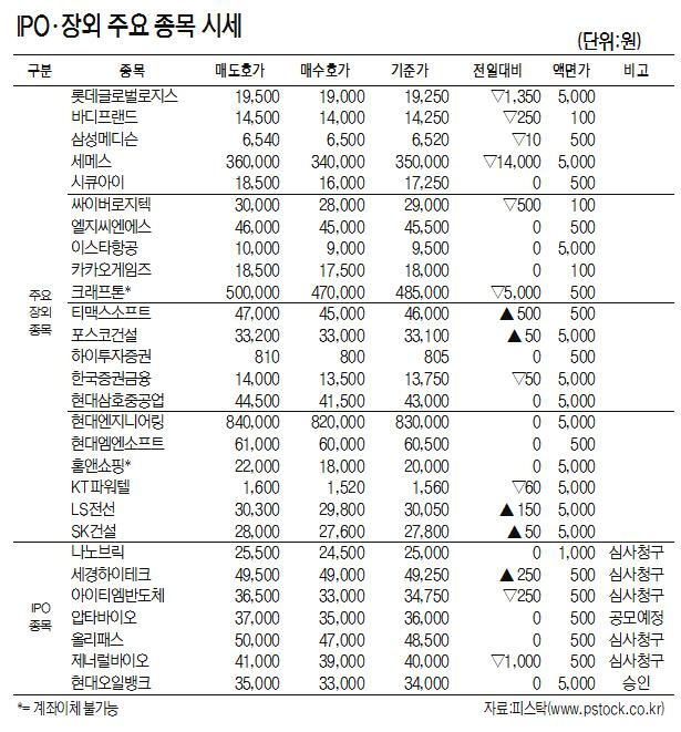[표]IPO·장외 주요 종목 시세(5월 15일)
