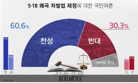 文 대통령 국정수행평가 긍정 48.9%로 소폭 상승