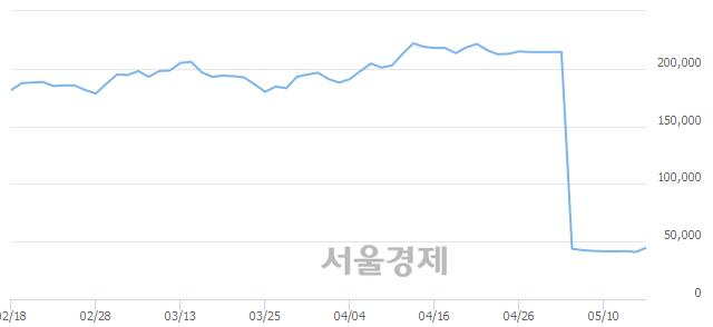 유쿠쿠홈시스, 전일 대비 9.90% 상승.. 일일회전율은 0.45% 기록