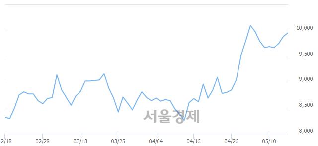 코동성화인텍, 장중 신고가 돌파.. 10,250→10,300(▲50)