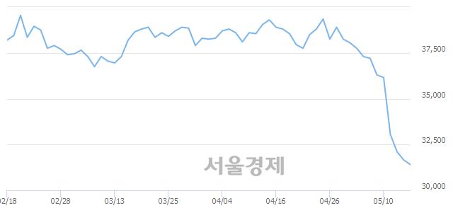 유현대해상, 장중 신저가 기록.. 31,650→31,350(▼300)