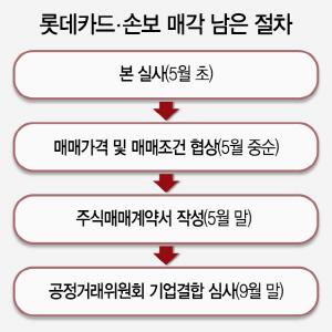 [시그널] '번복은 없다'...롯데카드-한앤코 이르면 다음주 계약