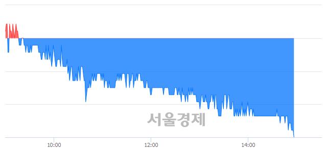 유KG케미칼, 장중 신저가 기록.. 13,000→12,950(▼50)