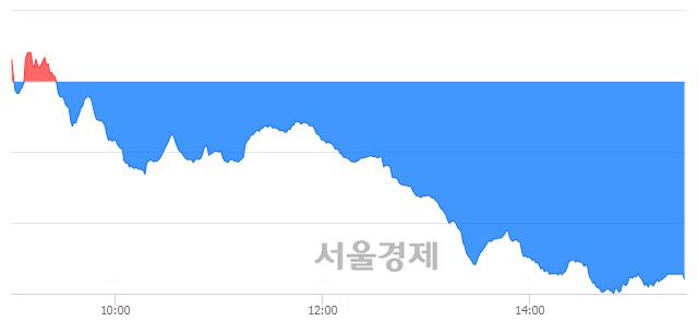 [마감 시황]  외국인과 기관의 동반 매도세.. 코스닥 717.59(▼12.01, -1.65%) 하락 마감