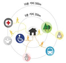 서울시, '10분 동네 생활 SOC 확충사업' 본격화