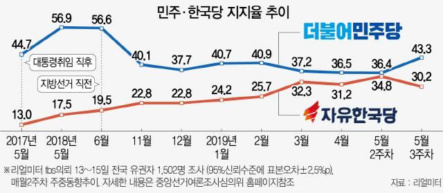 1.6%P→13.1%P...한주새 다시 벌어진 민주·한국 격차