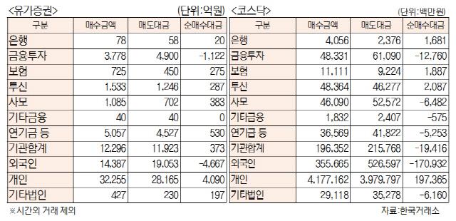 [표]투자주체별 매매동향(5월 16일)