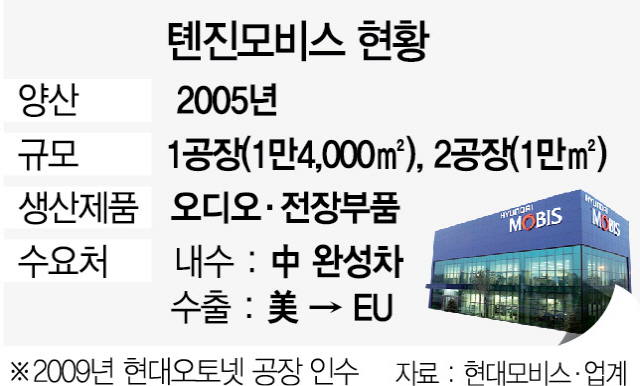 [단독]모비스, 미중무역戰 '불똥'…톈진공장 수출선 EU로 선회