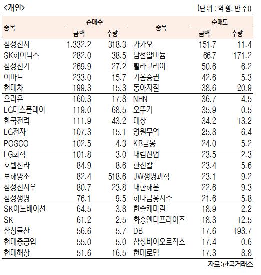 [표]유가증권 기관·외국인·개인 순매수·도 상위종목(5월 16일-최종치)