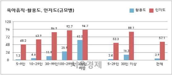 육아휴직 활용 기업 4%도 안 돼… 여전히 '아이 키우기 어려운 사회'