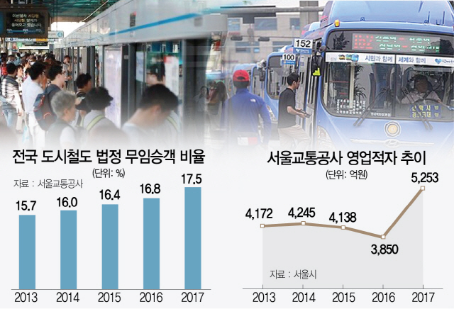 버스서 지하철까지 번진 '요금인상'