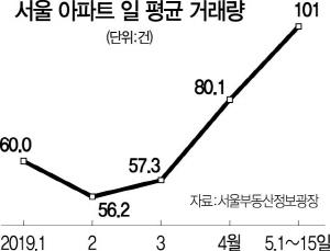 거래 늘고 낙폭은 줄고...서울 집값 바닥론 힘얻나