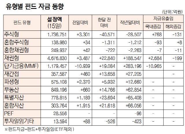 [표]유형별 펀드 자금 동향(5월 15일)