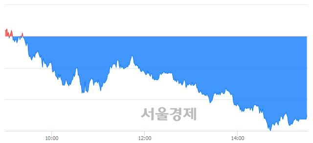 [마감 시황]  외국인의 '팔자' 기조.. 코스피 2067.69(▼25.09, -1.20%) 하락 마감