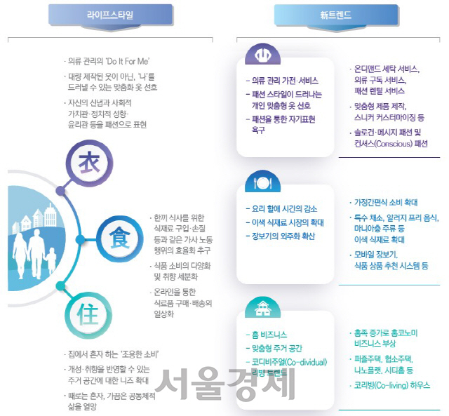 """'기업, 생존 위해선 새 소비 세대 떠오른 '밀레니얼·Z세대' 이해 높여야"""""""