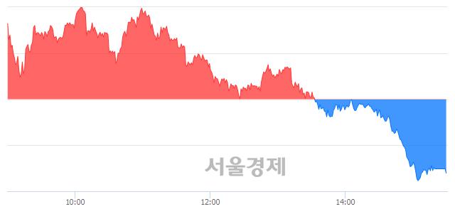 [마감 시황]  외국인의 '팔자' 기조.. 코스피 2055.80(▼11.89, -0.58%) 하락 마감