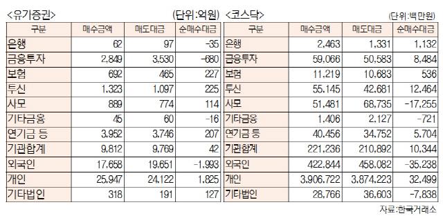 [표]투자주체별 매매동향(5월 17일-최종치)