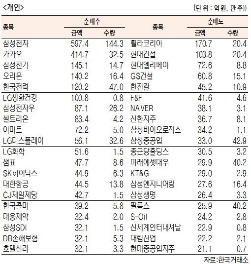 [표]유가증권 기관·외국인·개인 순매수·도 상위종목(5월 17일-최종치)
