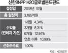 [펀드줌인] '신한BNPP H2O글로벌본드펀드' 올 수익률 11%