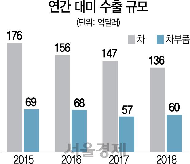 트럼프 '車관세 6개월 연기'…韓은 제외? 포함?