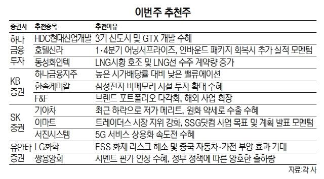[이번주 추천주] '3기 신도시 수혜' HDC현대산업개발 등 주목