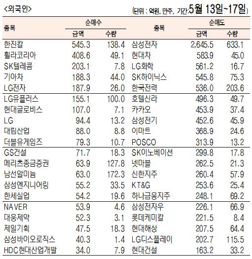 [표]주간 유가증권 기관·외국인·개인 순매수·도 상위종목[5월 13일~17일]