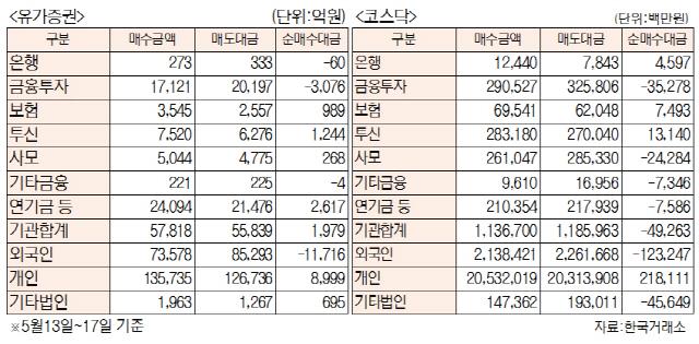 [표]투자주체별 매매동향[5월 13일~17일]