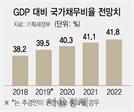 다시 불붙은 '국가채무비율 40%' 논란