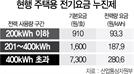 [단독]전기요금 누진제 '여름 완화' 지속 검토