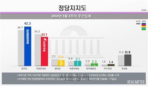 민주·한국 지지율 격차 두자릿수로 벌어졌다