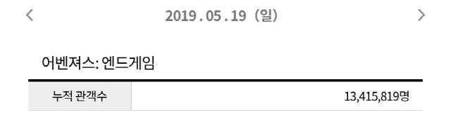'어벤져스: 앤드게임' 역대 대한민국 흥행 5위, 외화 흥행 1위 등극