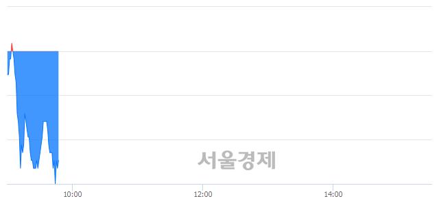 코피에스케이, 장중 신저가 기록.. 16,300→15,900(▼400)