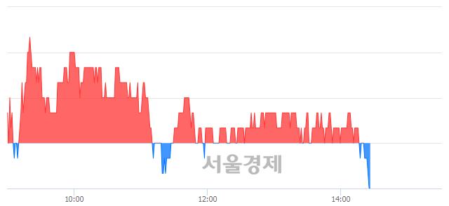 유무림P&P, 장중 신저가 기록.. 5,280→5,240(▼40)