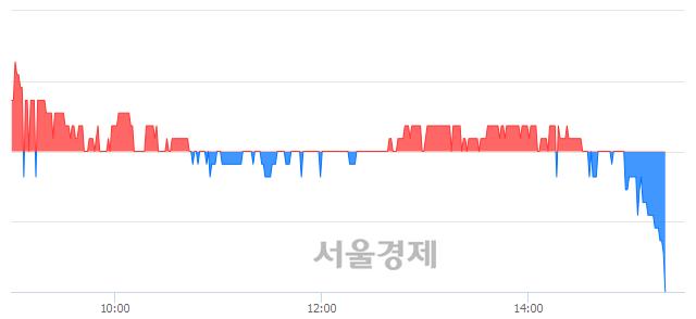 코원익큐브, 장중 신저가 기록.. 2,060→2,055(▼5)