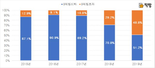 올해 공급된 서울 아파트 48.6% ... 분양가 9억원 넘었다