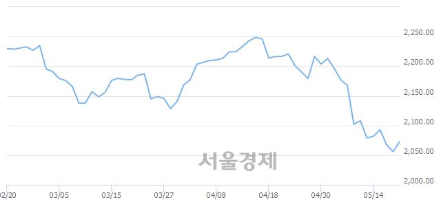 [개장 시황] 코스피 2066.53..  외국인과 기관의 순매수에 상승 출발 (▲10.73, +0.52%)