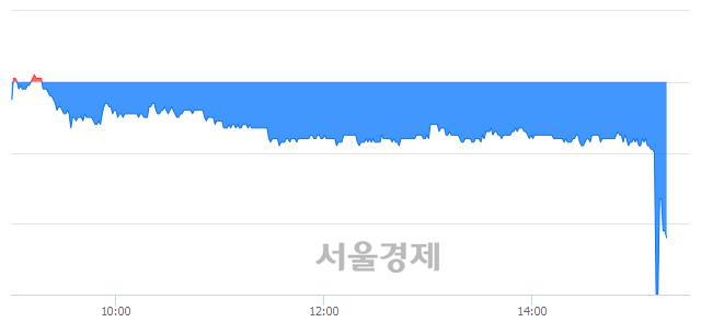 코에스모, 매수잔량 388% 급증