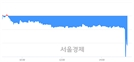 <코>에스모, 매수잔량 388% 급증