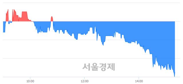 코네패스신소재, 장중 신저가 기록.. 7,440→7,410(▼30)