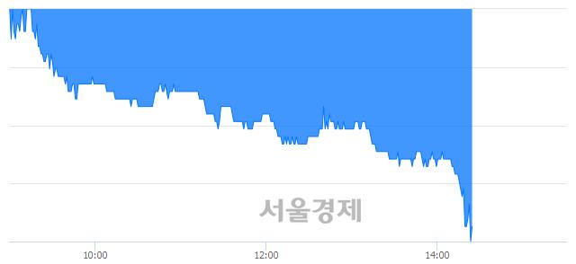 코예스티, 매수잔량 317% 급증