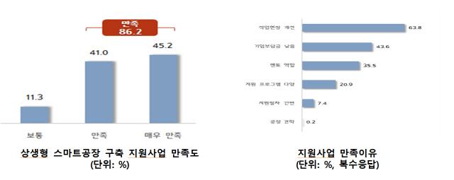 """'민간 주도' 스마트공장 구축기업 90% """"만족"""""""