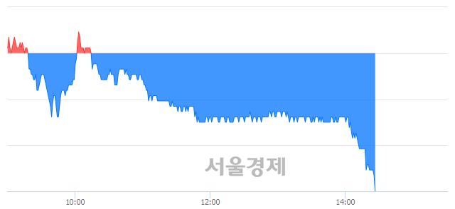유CJ CGV, 장중 신저가 기록.. 36,850→36,750(▼100)