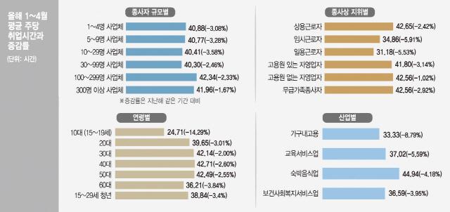 [주휴수당의 역설]실질 최저임금 1만30원에 '쪼개기 고용'…임시·일용직 더 타격