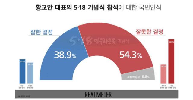 황교안 5·18 기념식 참석..'잘못했다' 54.3%