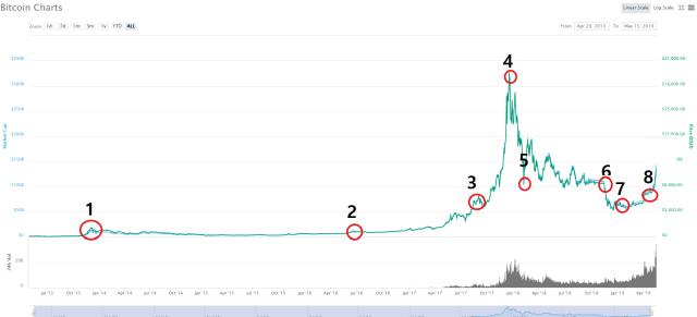 1000만원에 다다른 비트코인 가격을 2013년부터 살펴봤다