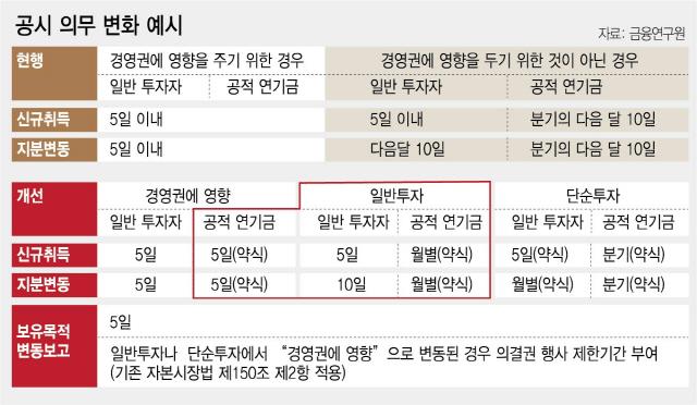 5%룰 완화..경영권 간섭 더 부추기나